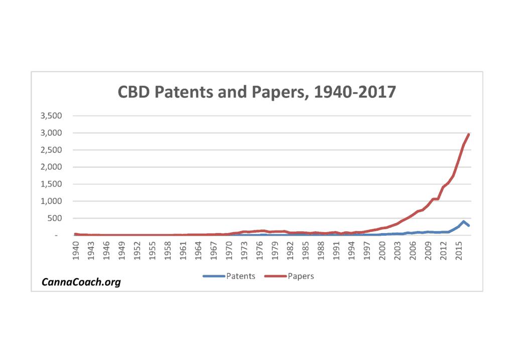 Academics Drove the CBD Explosion