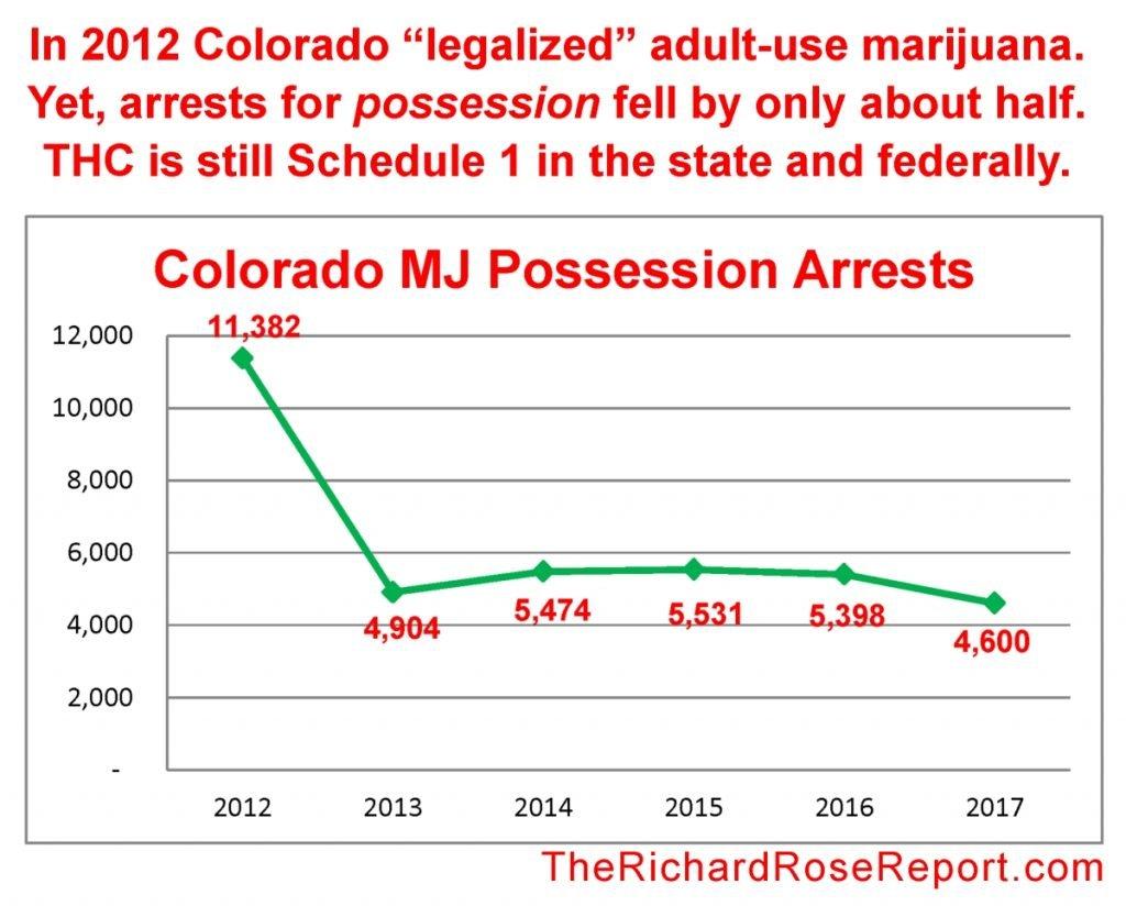 """Legalization"" Isn't Legalization"
