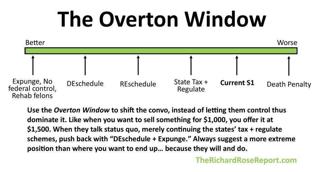 The Overton Window Problem