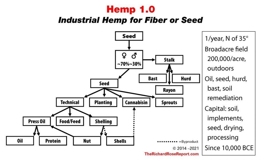 Hemp 1.0 – 4.0 (updated)