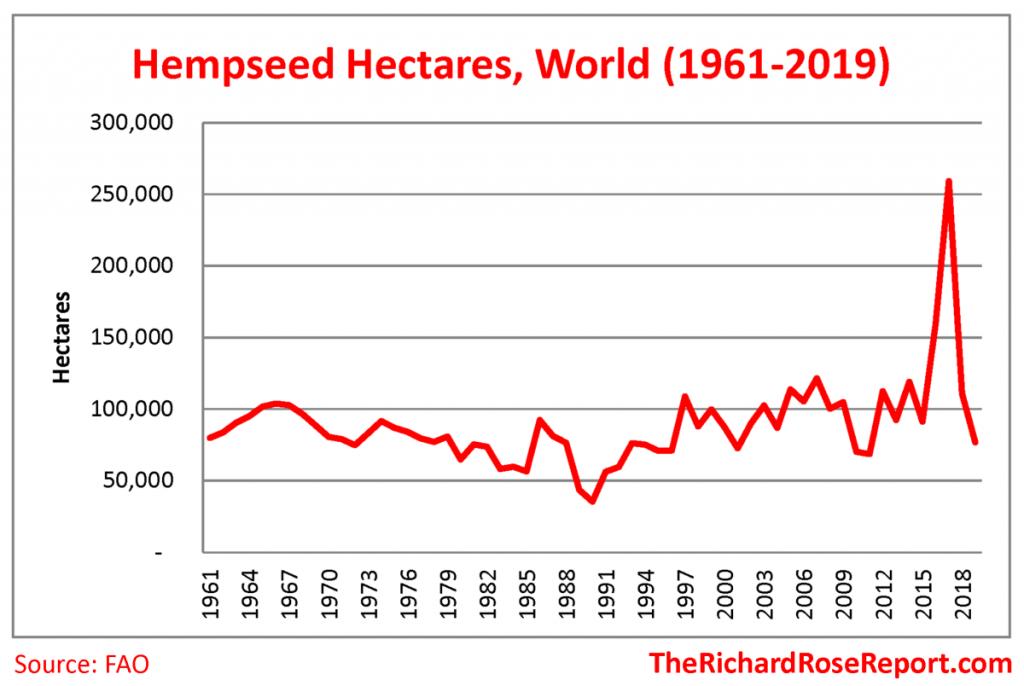 World Hempseed Hectares, 1961-2019