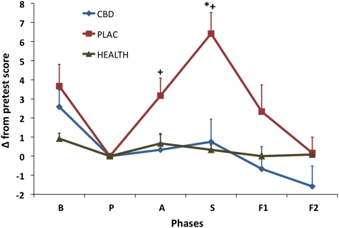CBD Greatly Improves Performance in Stressful Situations, Reduces Anxiety