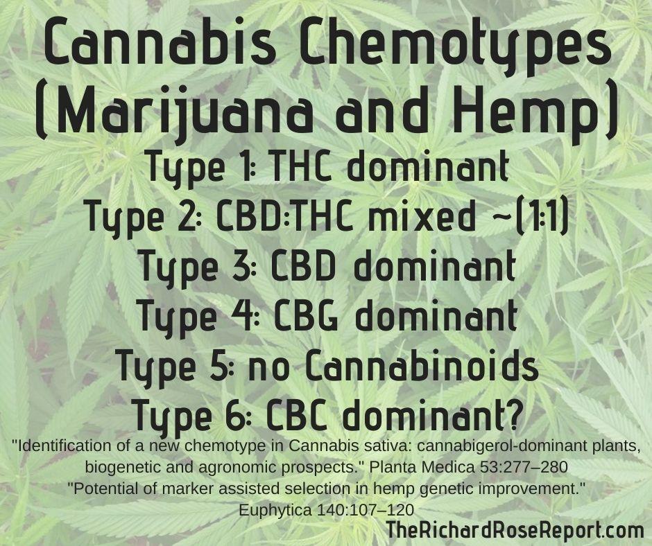 Cannabis Chemotypes